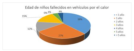 Edad Ninos Fallecidos Vehiculo Por Calor
