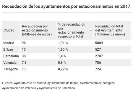 porcentaje de estacionamiento por ciudad