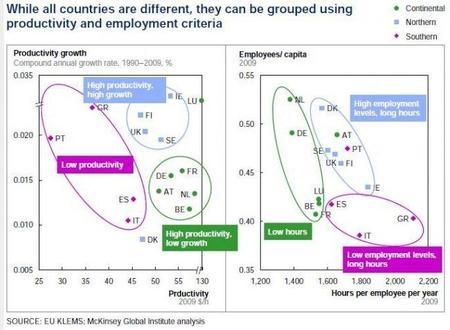 Reformas para mejorar la productividad