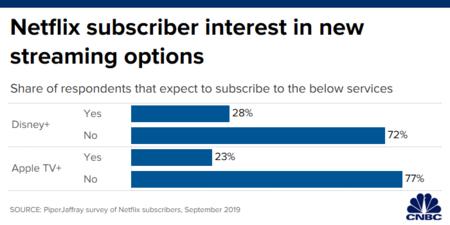 Netflix Encuesta