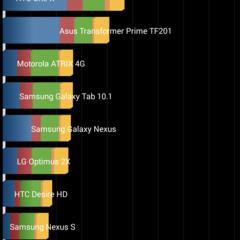 Foto 8 de 37 de la galería benchmarks-nexus-5-android-4-4-4 en Xataka Android