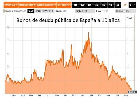 Bonos ligados a la inflación, una mala idea
