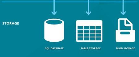 Azure Servicios capa de datos