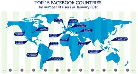 El perfil de los usuarios de Facebook en España y otros países, infografía