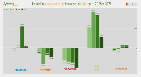 Evolucion Banda Ancha Fija Los Meses De Julio Entre 2018 Y 2021