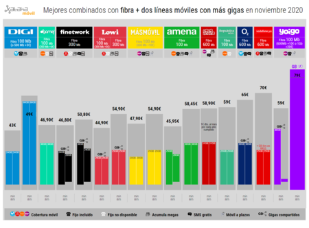 Mejores Combinados Con Fibra Dos Lineas Moviles Con Mas Gigas En Noviembre 2020