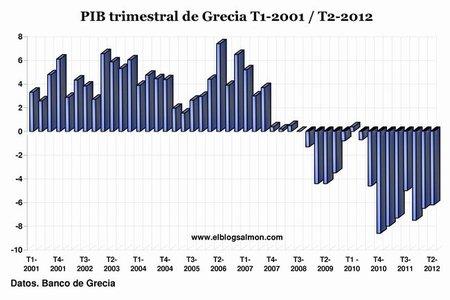 Grecia cae un 6,2% en segundo trimestre, entra a su 5º año de recesión y agudiza la crisis europea