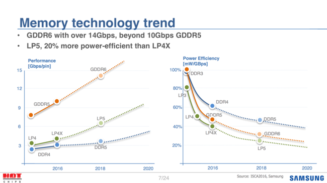 Gddr6 Memory Roadmap