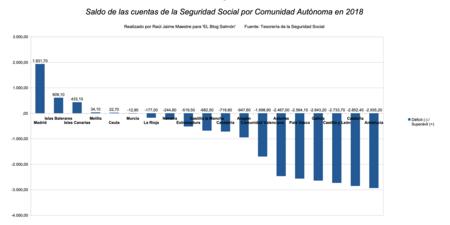 Saldos Cuentas Seguridad Social 2018