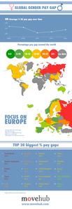 Mapa mundial de la diferencia de sueldos entre hombres y mujeres (infografía)
