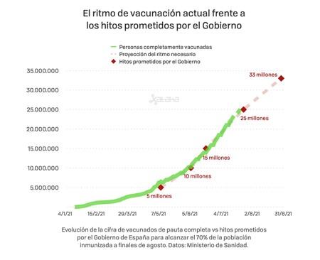 Vacunacion 25 Millones