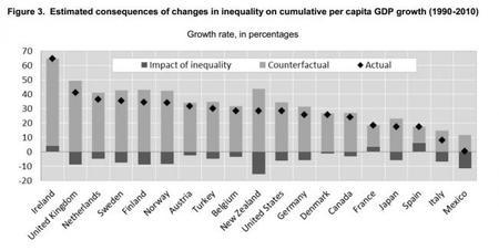 La desigualdad económica perjudica el crecimiento, según la OCDE