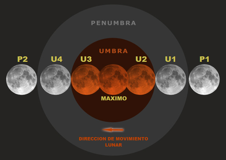 Diagrama De Contactos En Un Eclipse Lunar