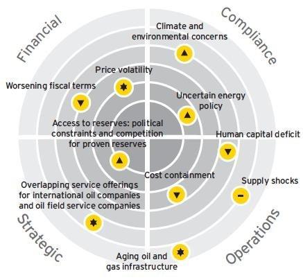Los diez riesgos del futuro para el sector energético