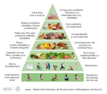 La Dieta De La Milpa Piramide Gastronomia