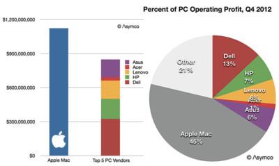Apple gana más dinero con los Macs que los otros cinco mayores fabricantes de PCs juntos