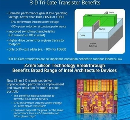 Intel Tri-Gate slides