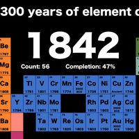 El descubrimiento de los elementos de la tabla periódica a lo largo de 300 años, en 99 segundos