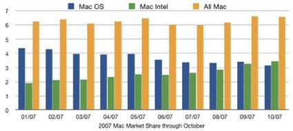 Ya hay más Mac Intel que Mac PowerPC