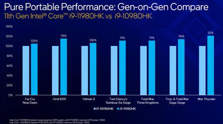Intel Core i9-11980 HK vs i9-10980HK