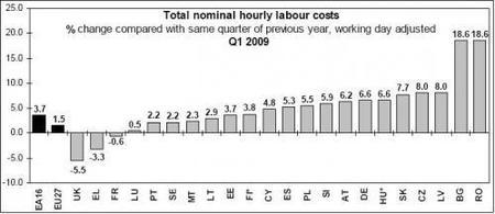 Costes laborales en Europa suben también