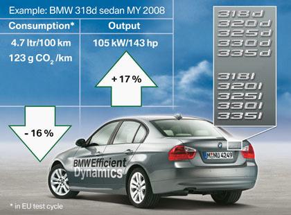 BMW apuesta bien fuerte por la eficiencia en sus nuevos modelos