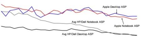 grafico precios mac pc