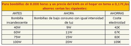 ahorro bombillas bajo consumo