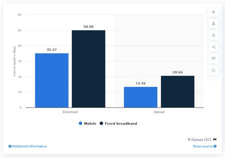 Velocidad Promedio Internet Fijo Mexico