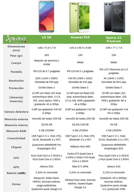 Gama Alta 2017 Tabla Comparativa