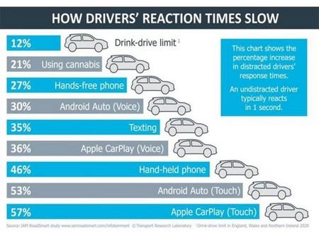 Usar Carplay o Android Auto distraen más que conducir bajo el efecto de la marihuana, acorde a un estudio