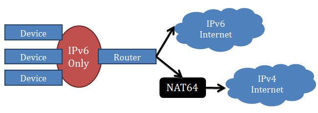 Redes IPv6 puras