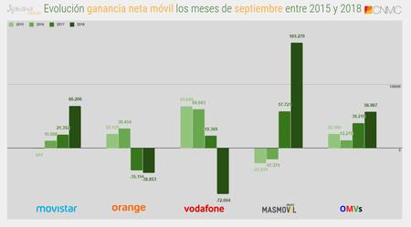 Evolucion Ganancia Neta Movil Los Meses De Septiembre Entre 2015 Y 2018