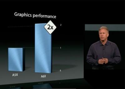 La verdadera mejora del chip A6X radica en su procesador gráfico