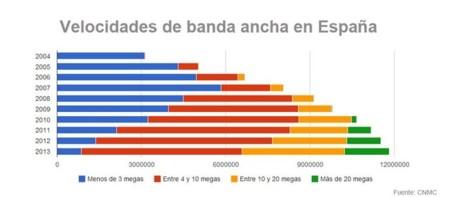 velocidades Banda Ancha España