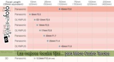 Las mejores focales fijas para Micro Cuatro Tercios