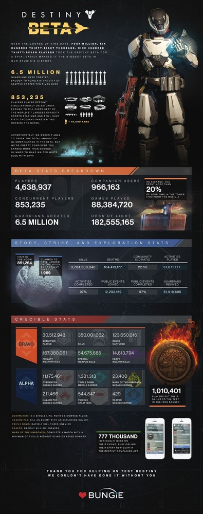 Infografía de la beta de Destiny