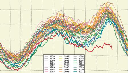 El único gráfico que necesitas ver para entender el aterrador alcance del calentamiento global