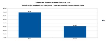 Proporcion Exportaciones