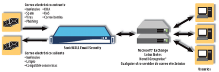 SonicWALL Email Security para empresas