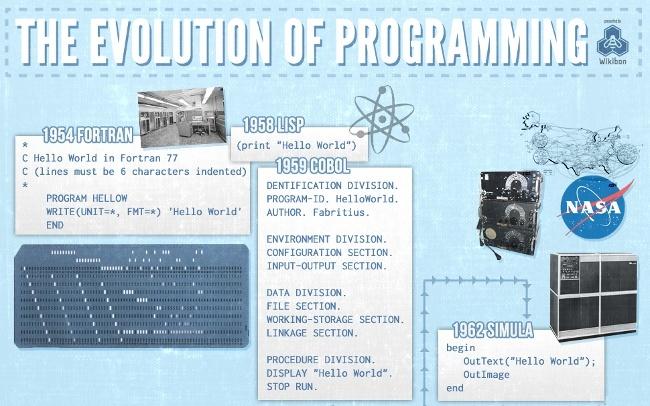 La evolución de la programación