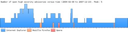Comparativa de seguridad de navegadores