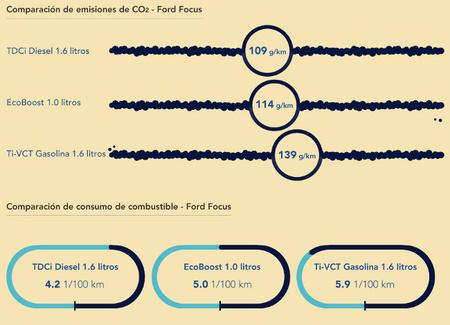 Comparación entre valores de CO2 y consumos de los Ford Focus