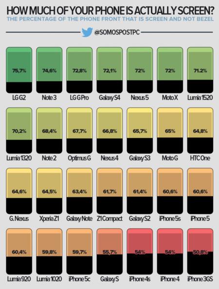 ¿Qué parte del frontal de tu teléfono es realmente pantalla? (infografía)