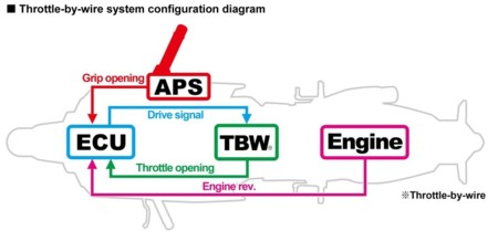 Honda Rc13v S Ride By Wire Diagram