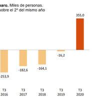 La EPA deja un tercer trimestre desolador para el empleo en España