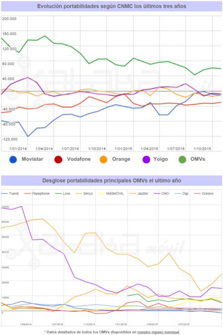Resultados Mensuales Cnmc Noviembre 2015 Graficas