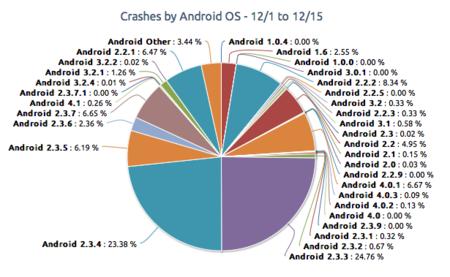 Cuelgues en Android