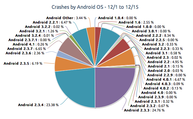 Cuelgues en Android