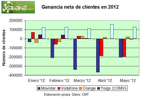 Ganancia neta de clientes en 2012